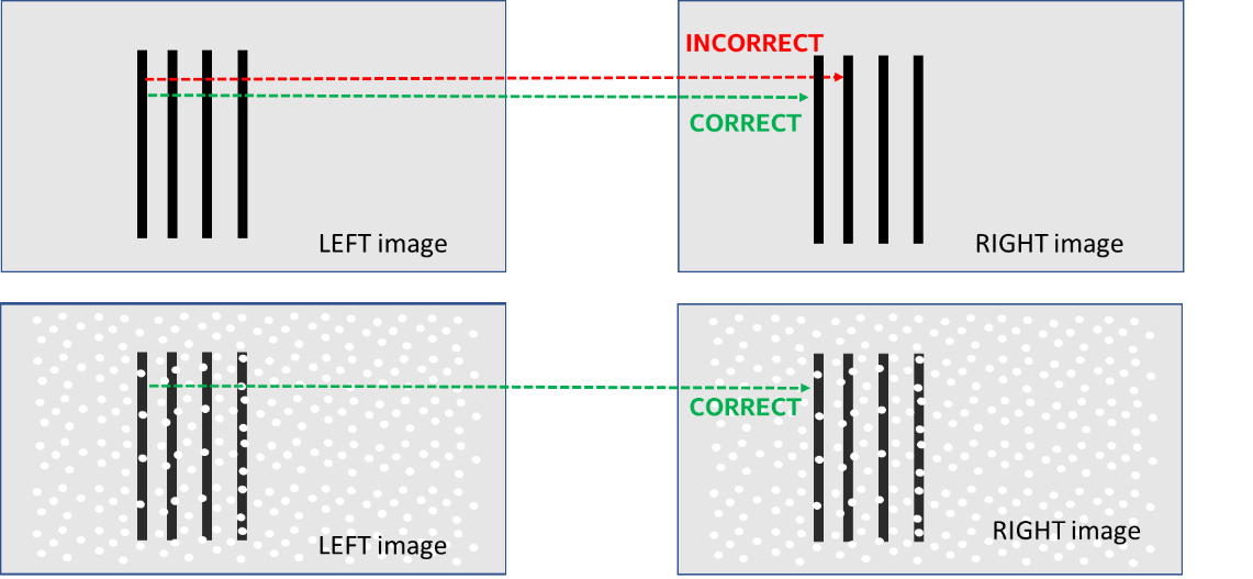 "Figure 6. Example of a repetitive structure (vertical lines) that can lead to ""ghost"" depth, usually at a closer distance. Both depth settings and projectors can be used to mitigate this effect. In the top image, the left most line can get incorrectly matched to adjacent lines if they appear to be identical. When a textured pattern is overlaid onto the scene or its contrast enhanced with the use of an IR-pass filter (bottom), the uniqueness of the pattern makes incorrect matches much less likely."