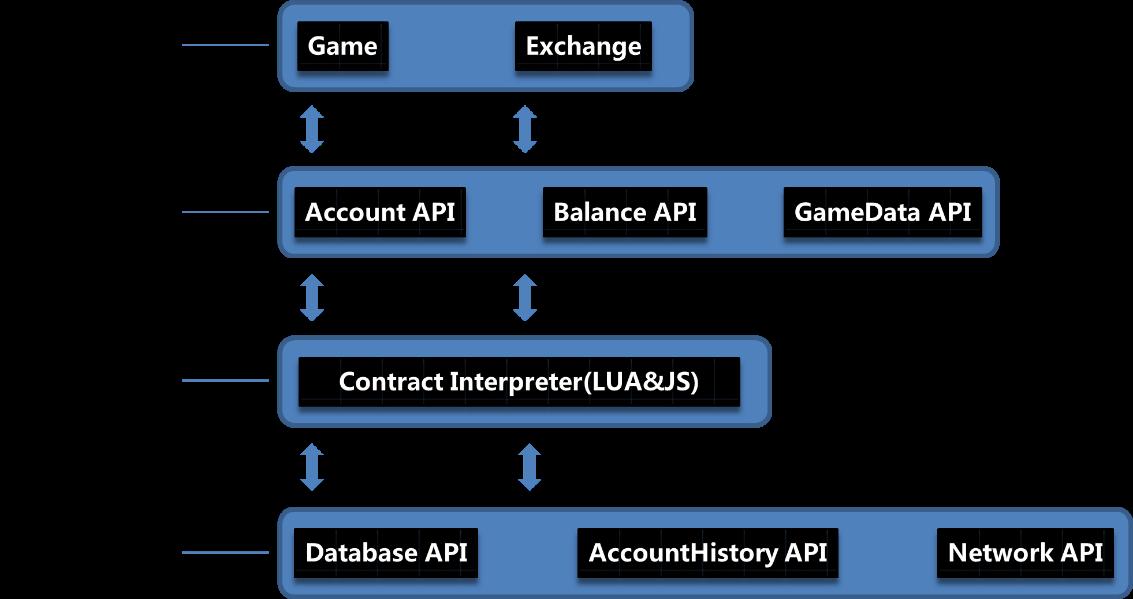 3-2-1 Cocos-BCX链上游戏、应用的运行环境架构