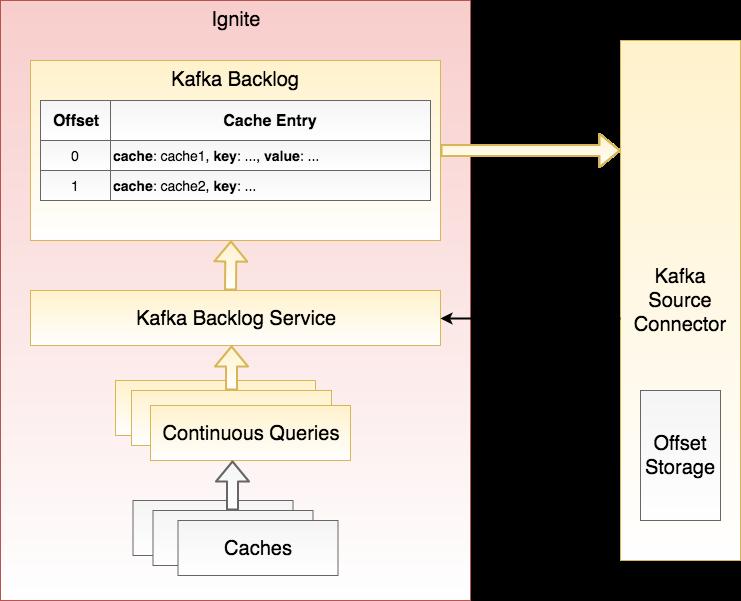 Kafka Connector Architecture