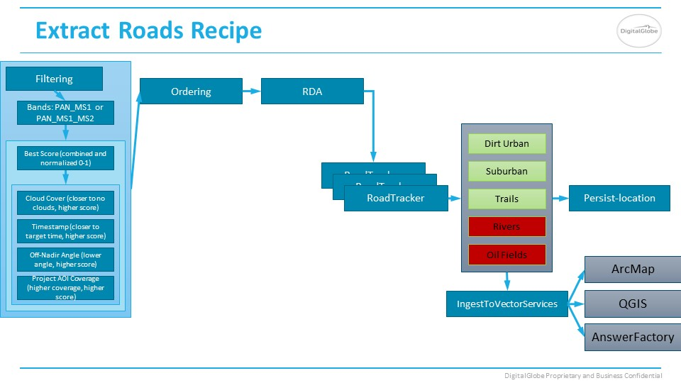 Roads Answer recipe slide