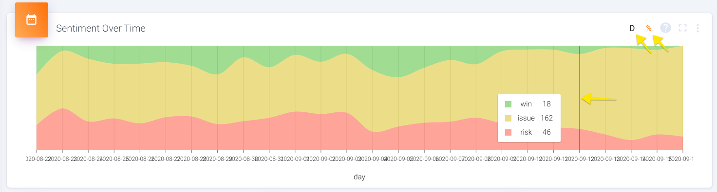 Again, if you hover over a particular time, it will show you the exact counts for each sentiment that week.