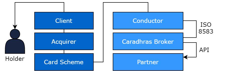 Caradhras Broker's online authorization process.