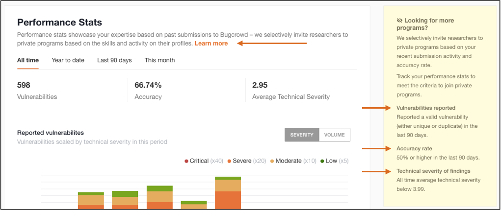 Researcher Dashboard > Private Bug Bounty Qualification Tips