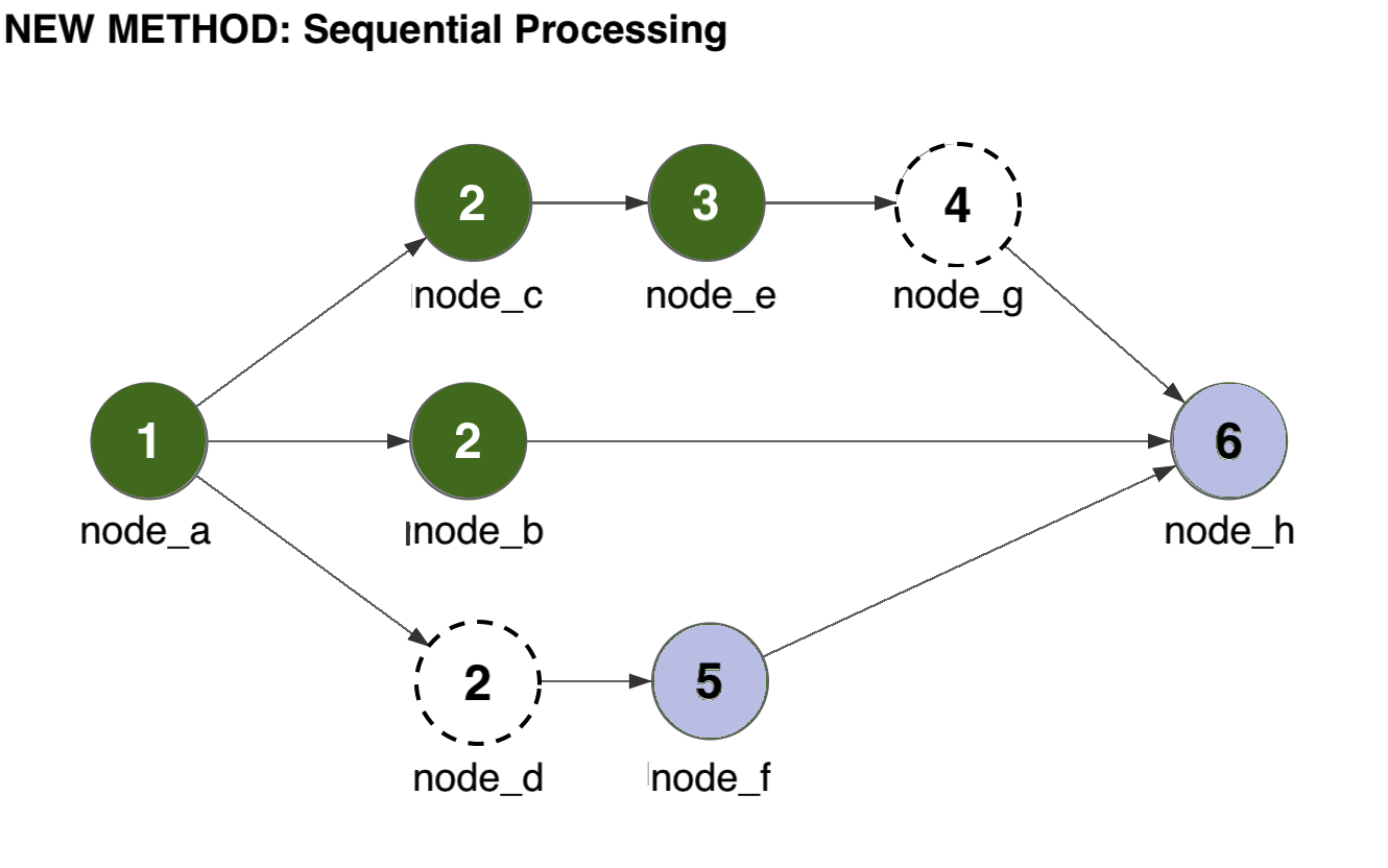 A node begins processing when the previous node in the same path completes.