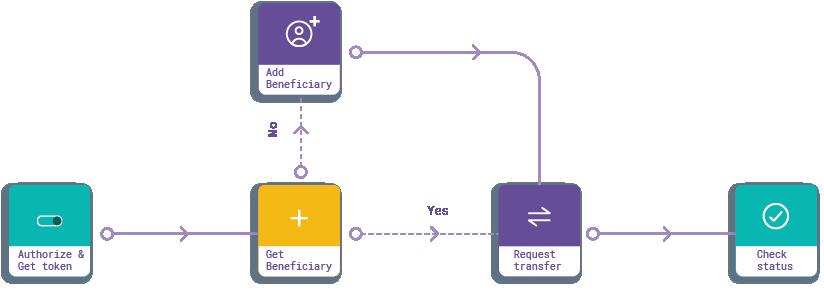 Standard Transfer