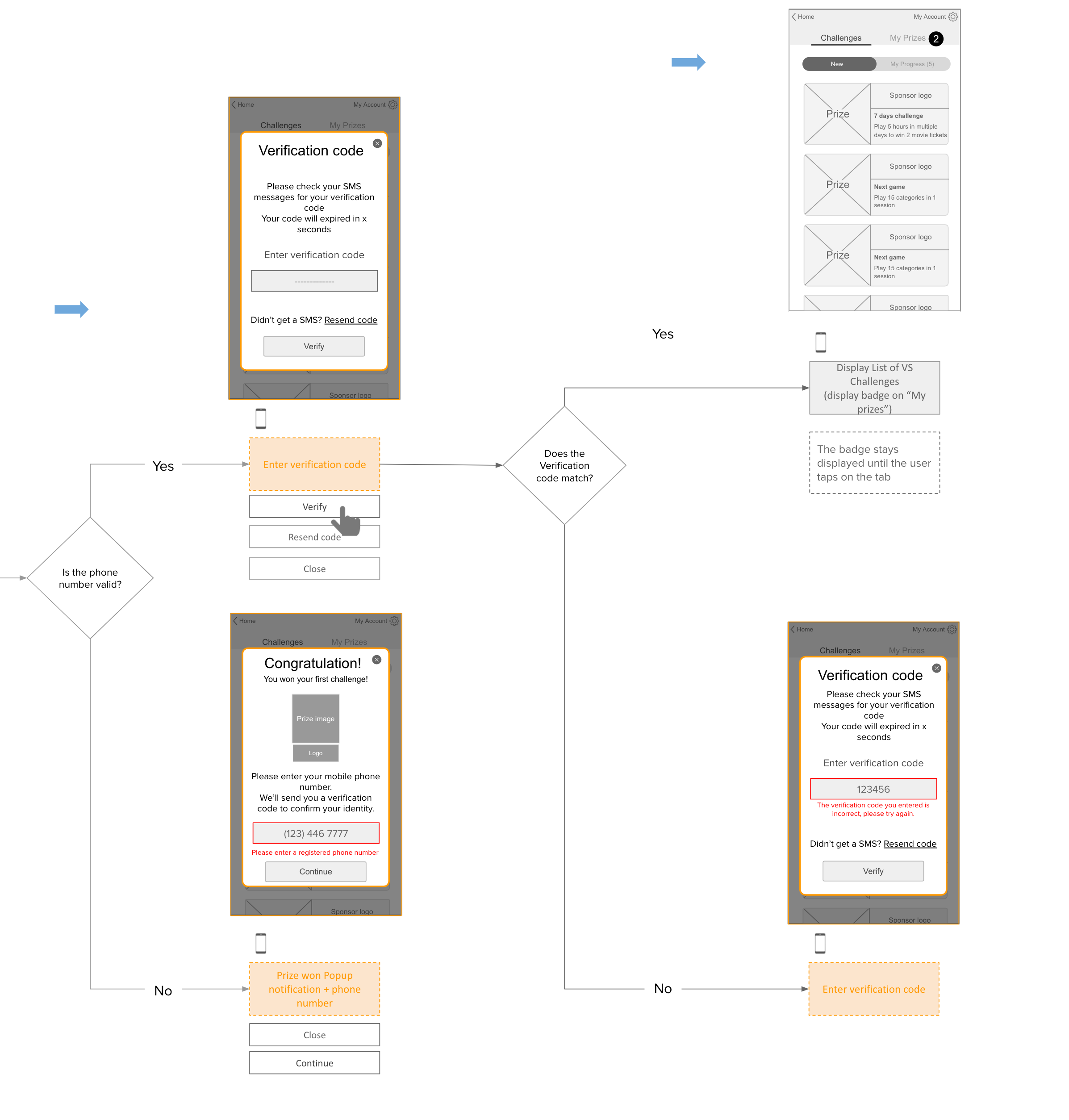 Flow for the verification process.