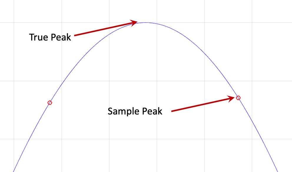 True Peak vs. Sample Peak