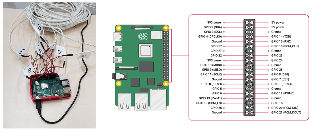Example of using Raspberry Pi 4 to generate sync signals