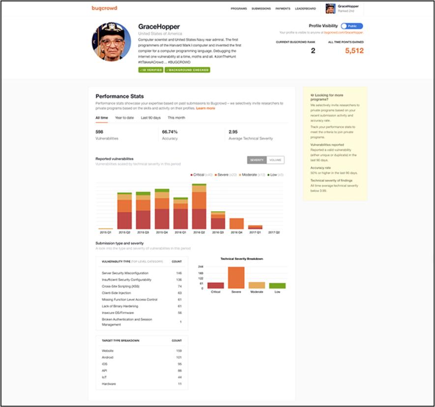 Researcher Dashboard