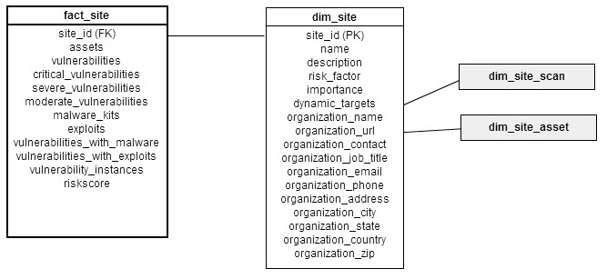 Dimensional model for fact_site