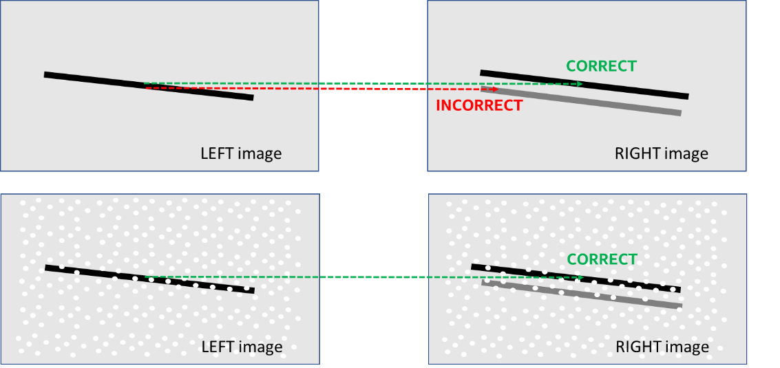"Figure 7. Example of a horizontal feature that can lead to ""ghost"" depth. The top image shows the effect of left-right camera vertical misalignment combined with a tilted feature. The false depth can appear either closer or father away depending on the directions of the tilt and calibration misalignment (illustrated by the displaced gray line in the right image). When a textured pattern is overlaid onto the scene or its contrast enhanced with the use of an IR-pass filter (bottom), the uniqueness of the pattern makes incorrect matches much less likely."