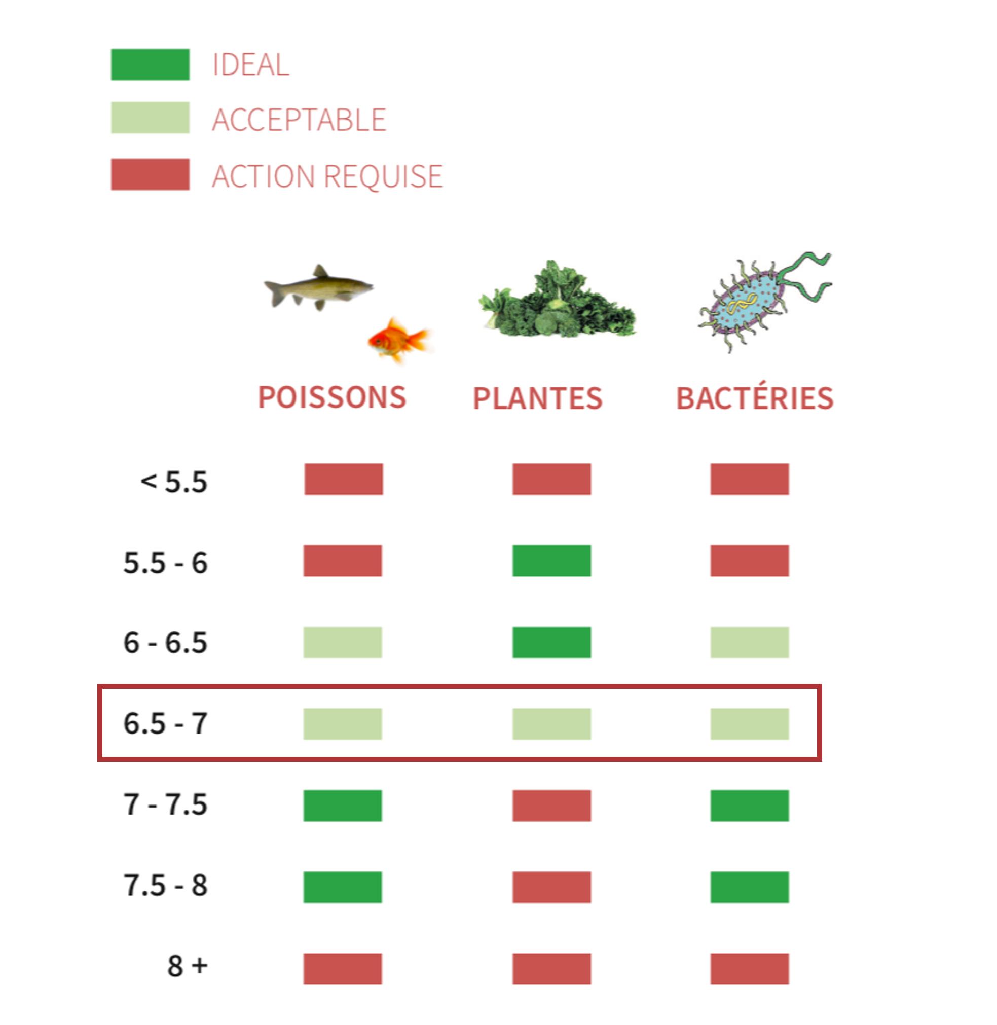 Intervalle de valeurs idéales pour le pH en aquaponie et bioponie