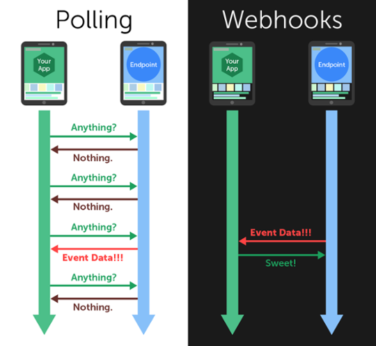 """Fonte: <a href=""""https://blog.cloud-elements.com/webhooks-vs-polling-youre-better-than-this"""" target=""""_blank"""" rel="""