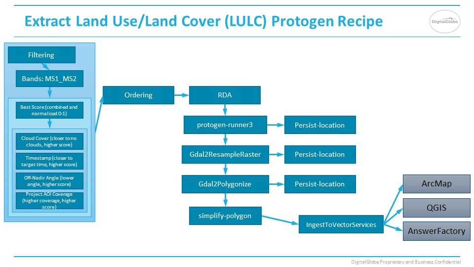 LULC Protogen Answer recipe slide