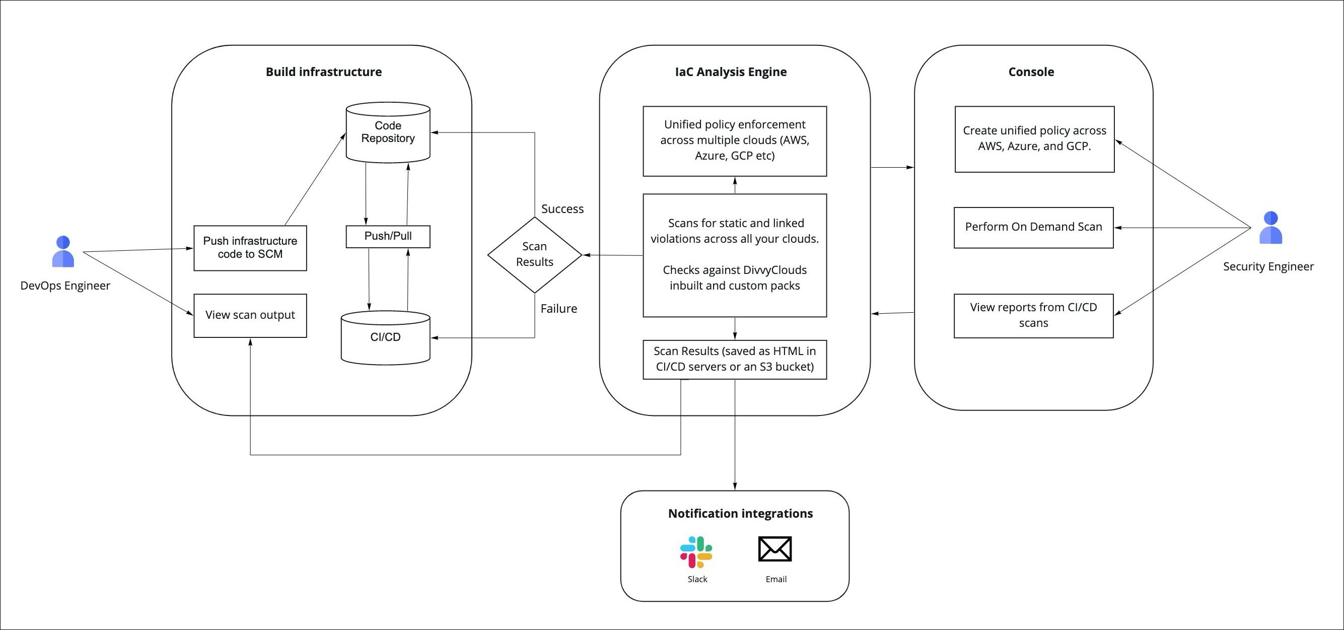 IAC Sample Workflow