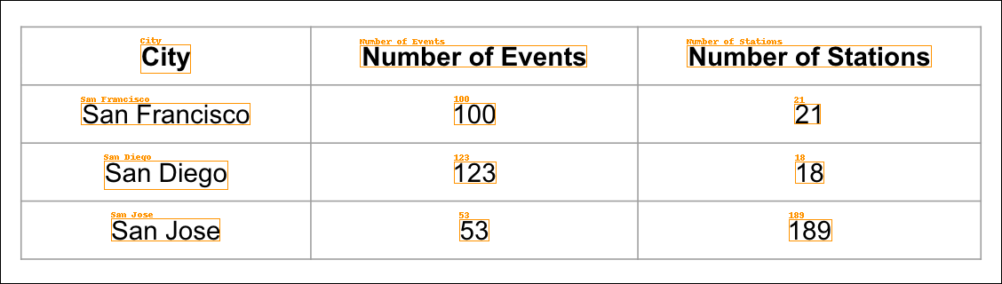 Table Image With OCR Data