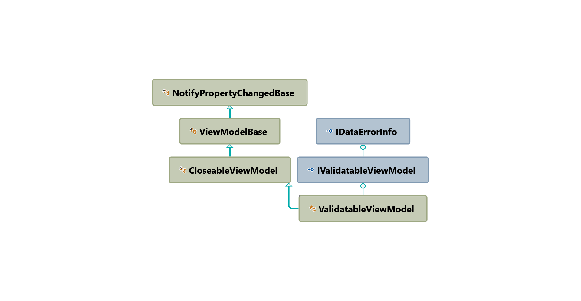 ValidatableViewModel inheritance hierarchy diagram