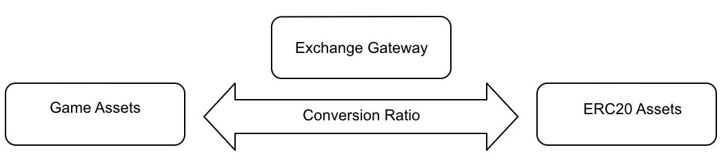 Exchange relationship between ERC20 digital assets