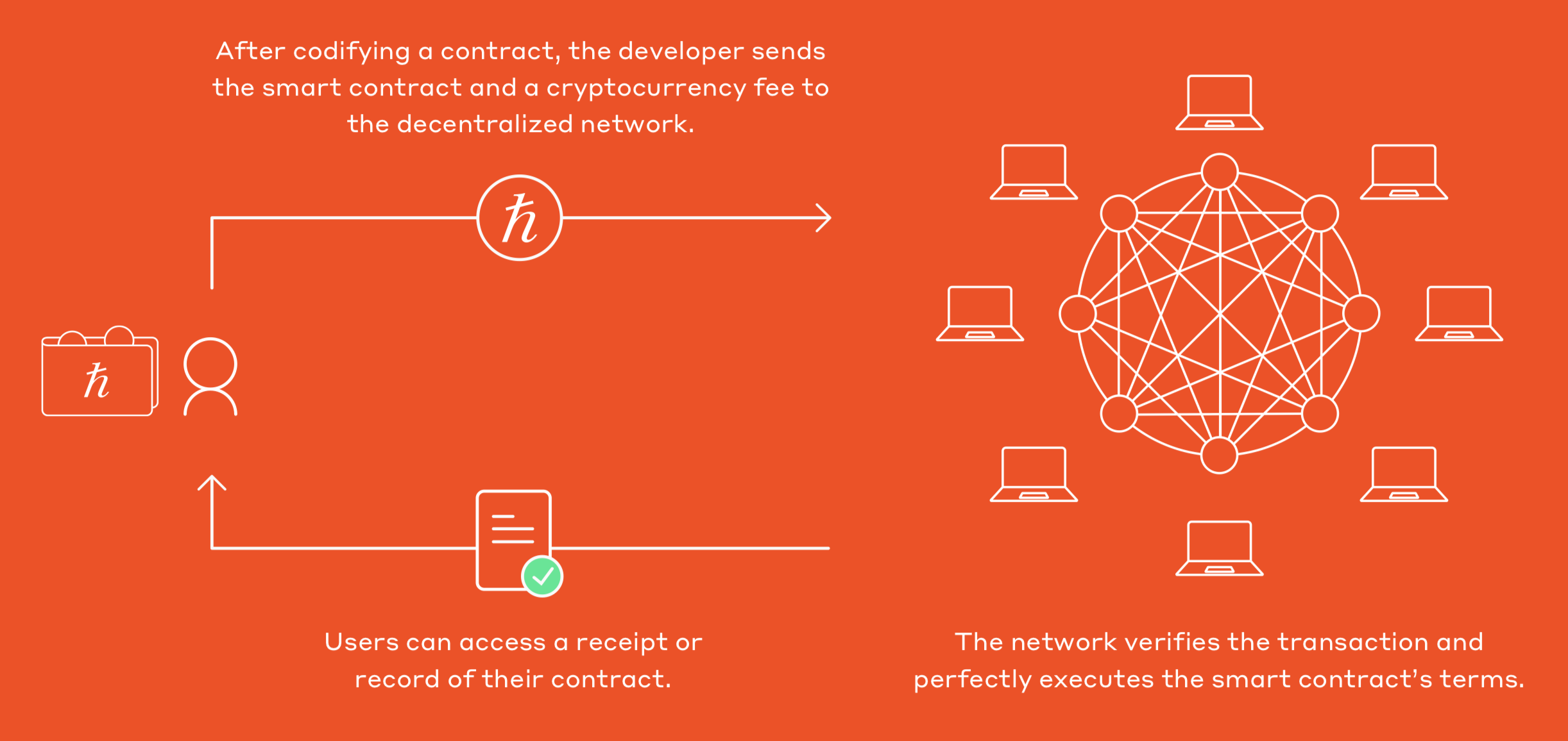 Smart contracts are processed on the decentralized, Hedera network in exchange for a fee.