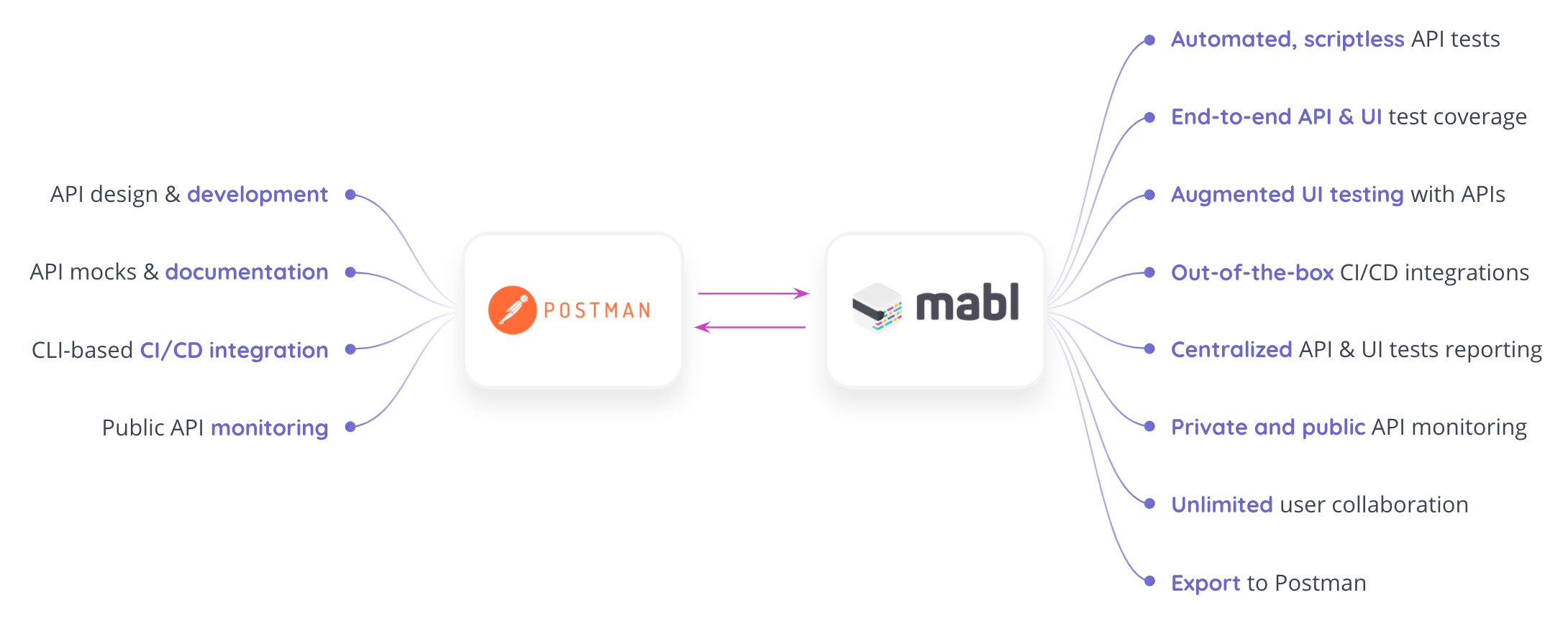 mabl integration with Postman overview