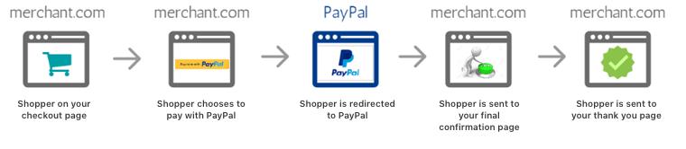 PayPal · Developer Hub