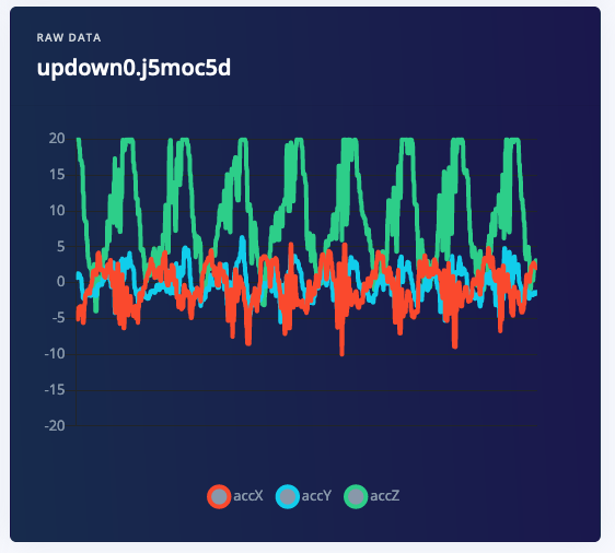 Updown movement recorded from the accelerometer.
