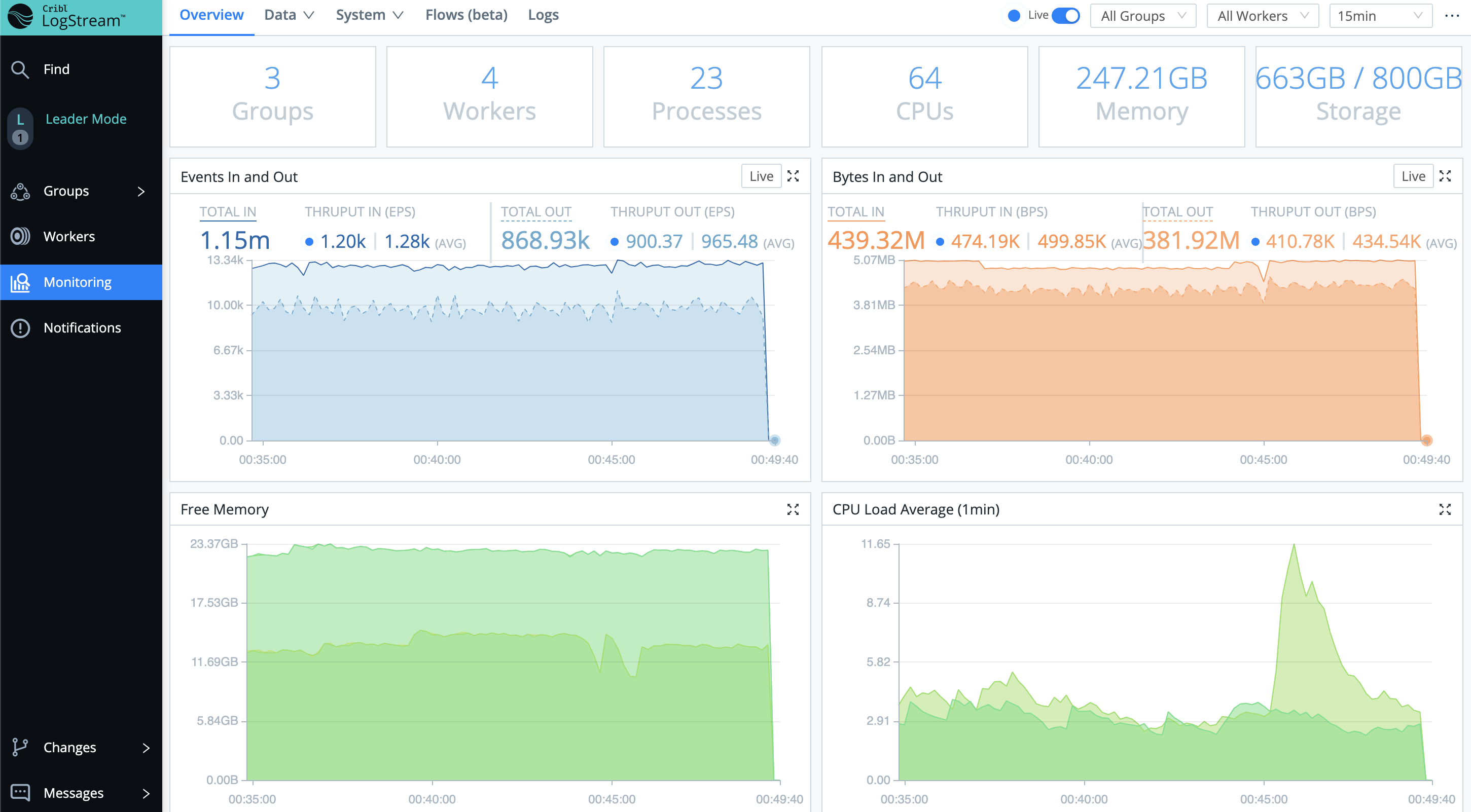 Monitoring page