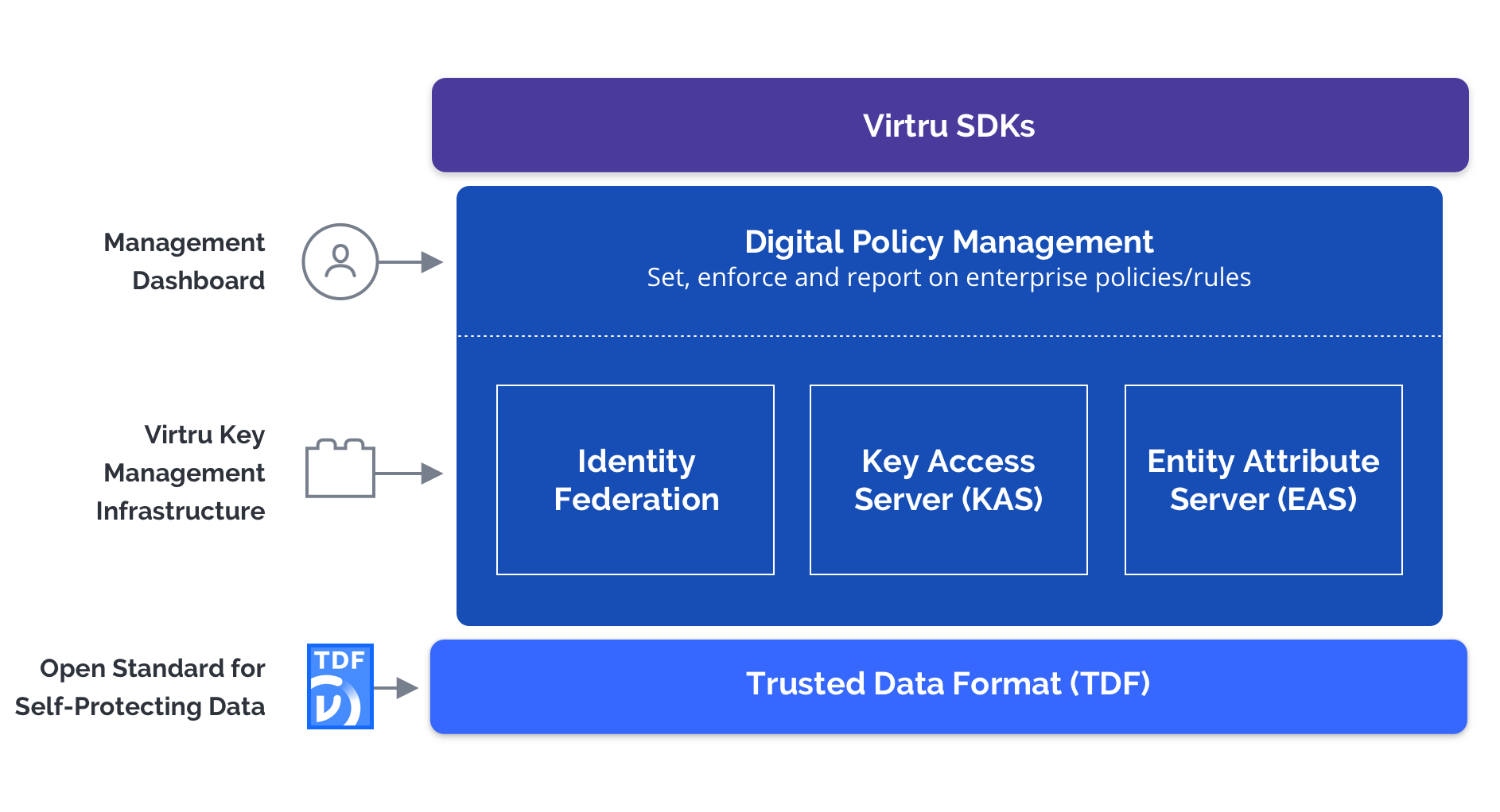 Virtru Platform Architecture