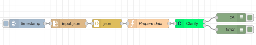 Example flow for sending JSON data to Clarify