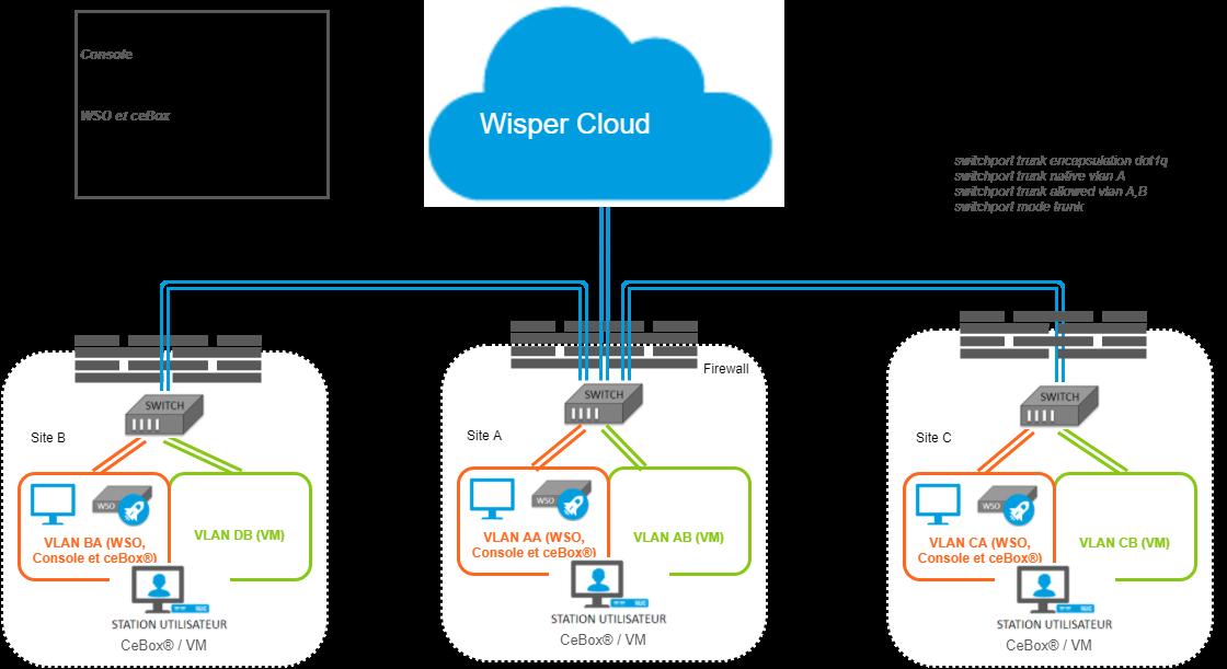 Multi Site avec Inter Connexion et sortie centralisée