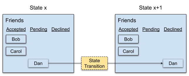 State Transition Example
