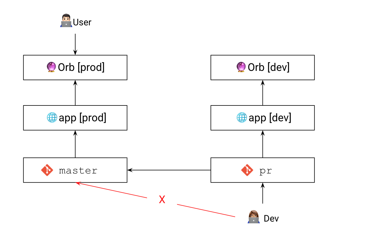 Developers should not modify the production app, or commit code directly to `main`. Use feature branches and dev apps.