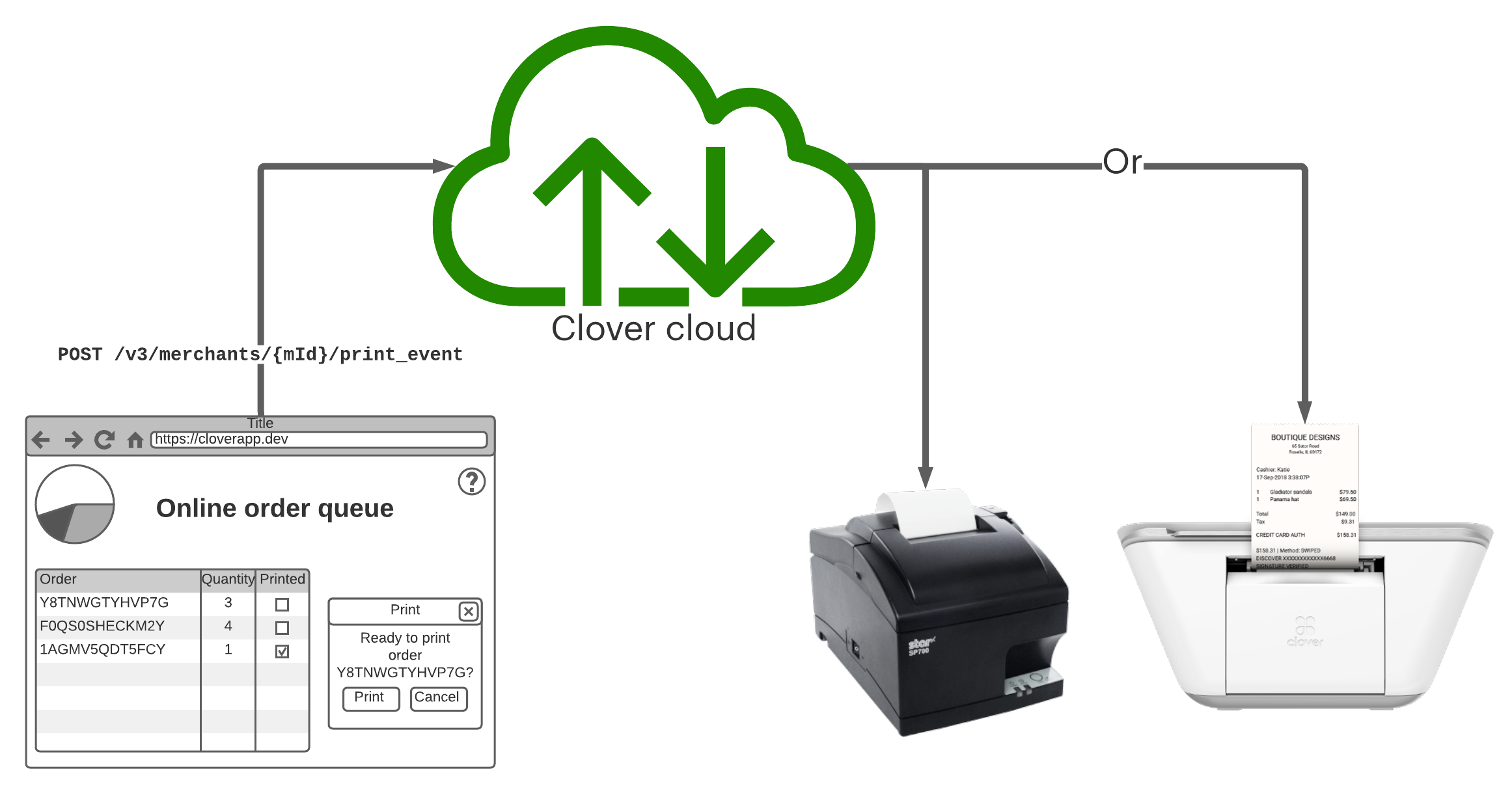 Data flow for order printing