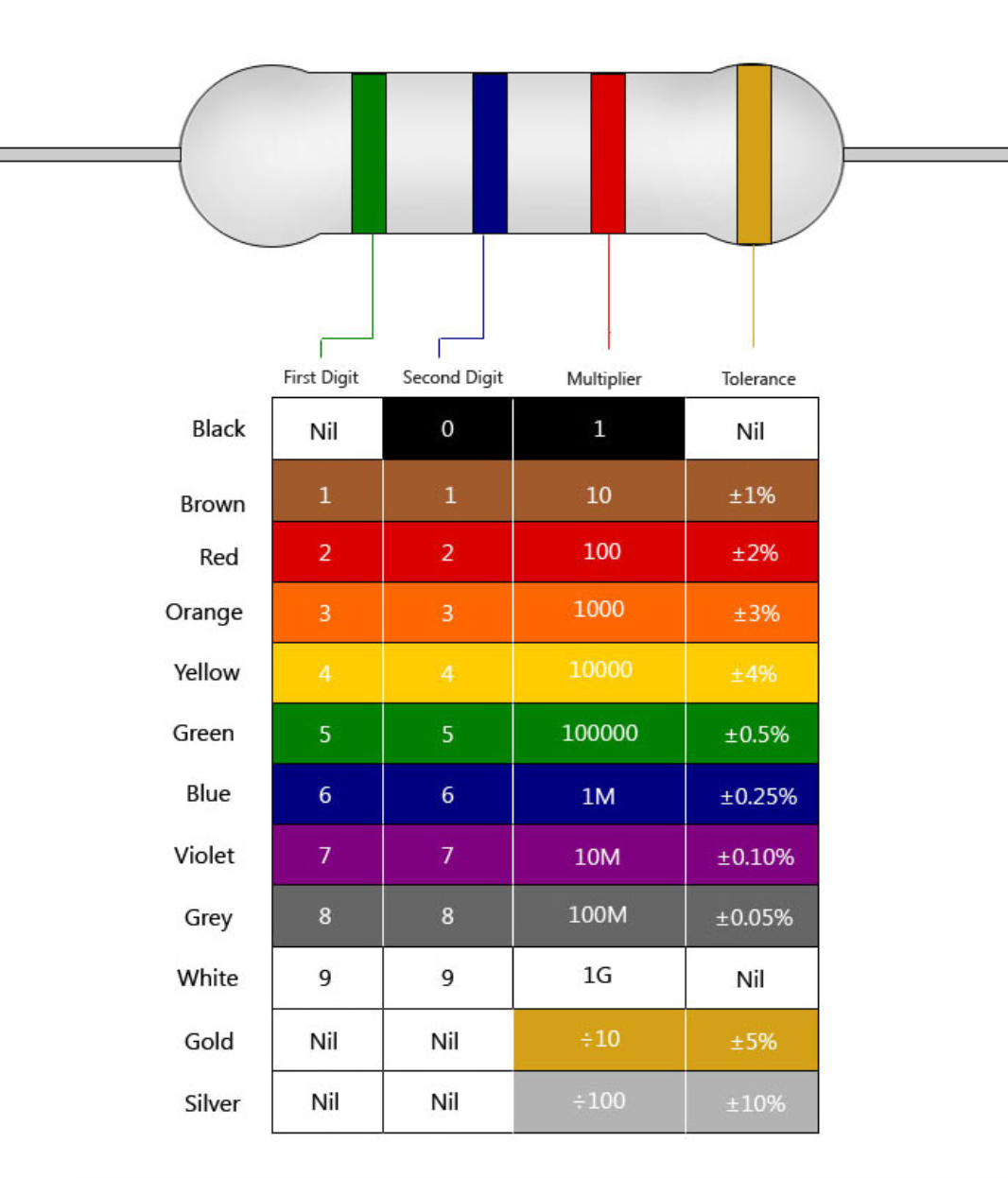 4 band resistor color code pdf