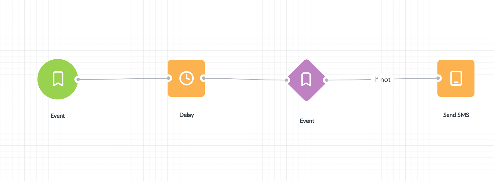 Notice that condition check will work properly only if you use delay e.g. one day. If you don't set delay, condition check will take place immediately after first event occurrence.