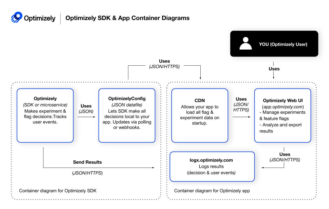 Container diagrams
