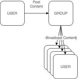 Use post content to group, all subscribers receive the content