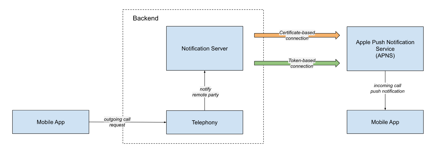 apn-provider-connection-types