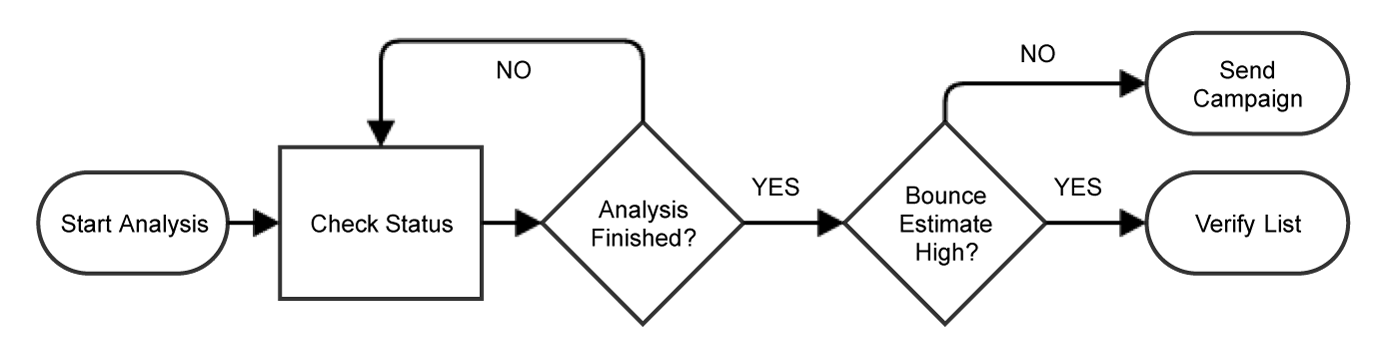 A flowchart showing the process of running an analysis