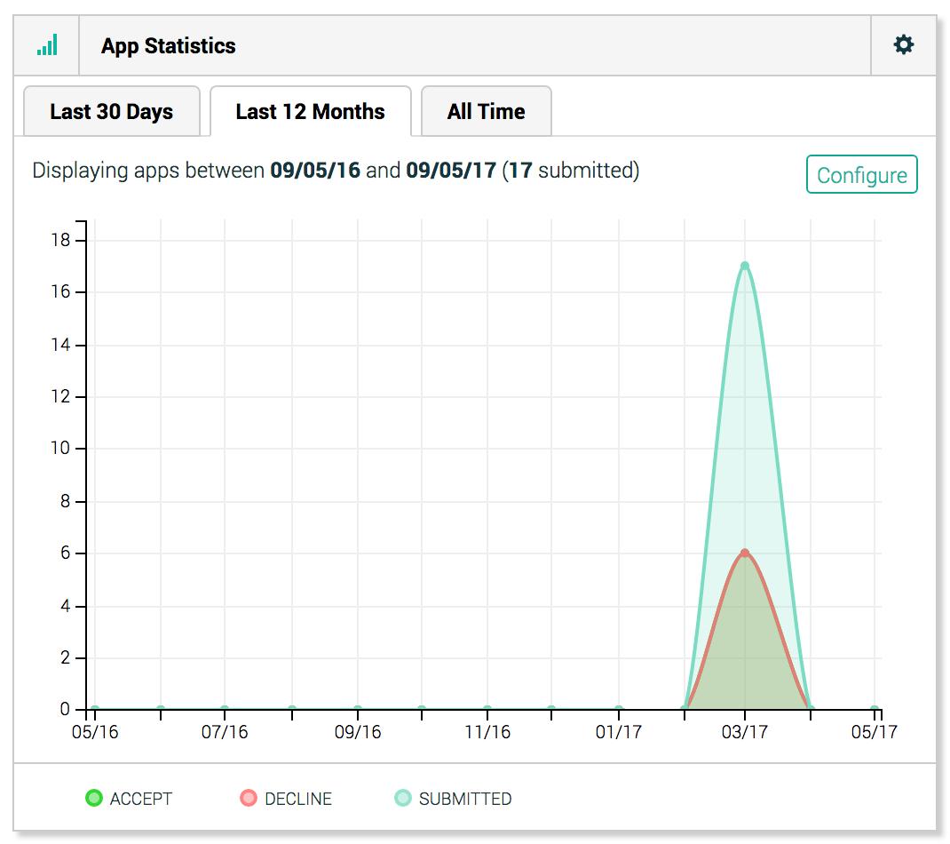 App Statistics widget