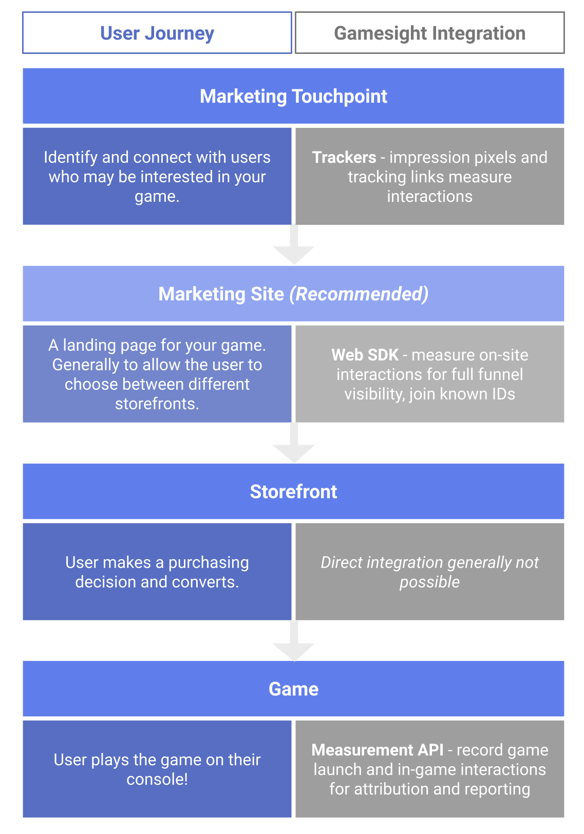 Console Game Attribution Flow