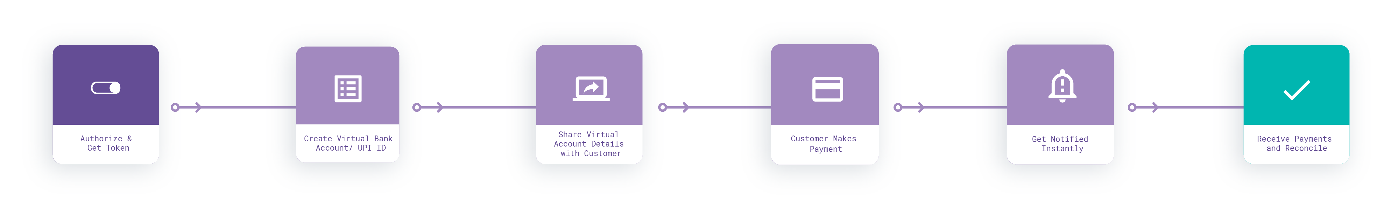 Auto Collect Integration Flow