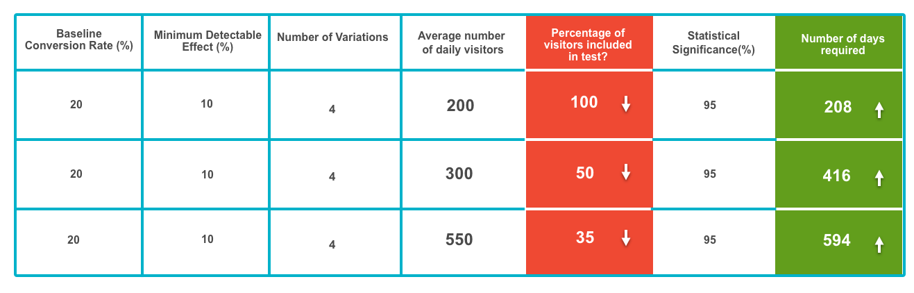 Percentage of visitors to be included in test Vs  Number of days required