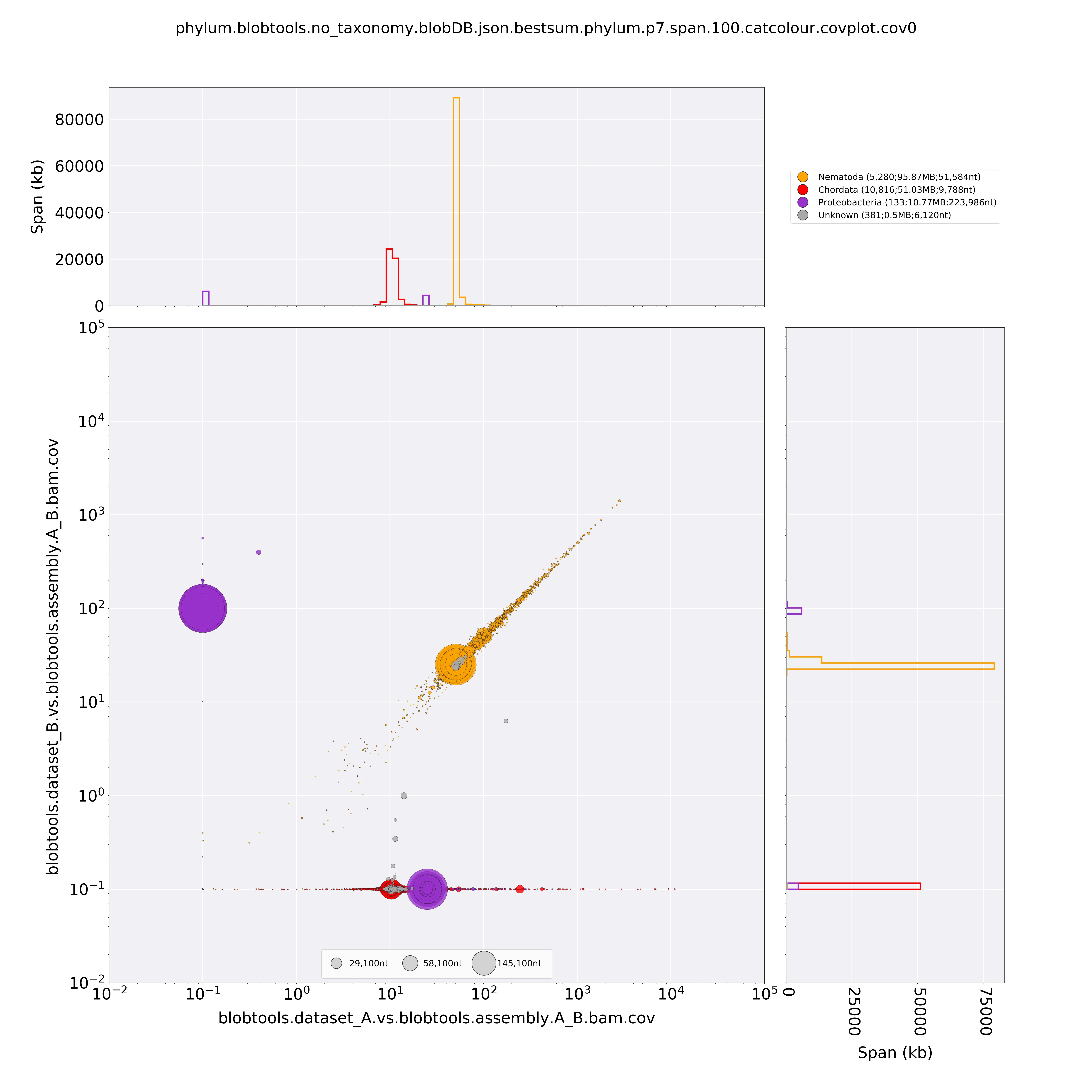 CovPlot of simulated data