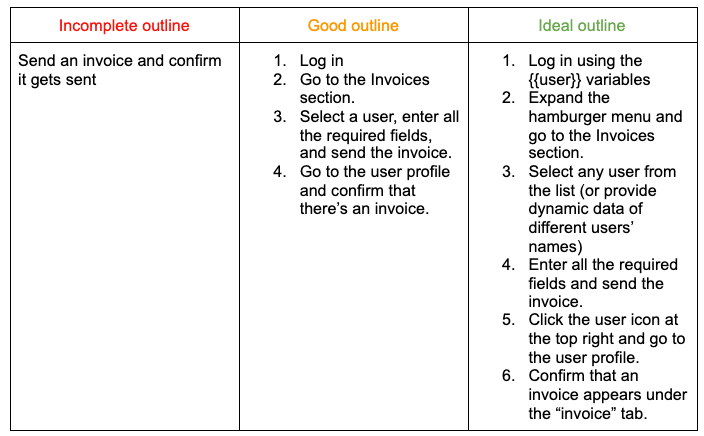 Test outline examples.