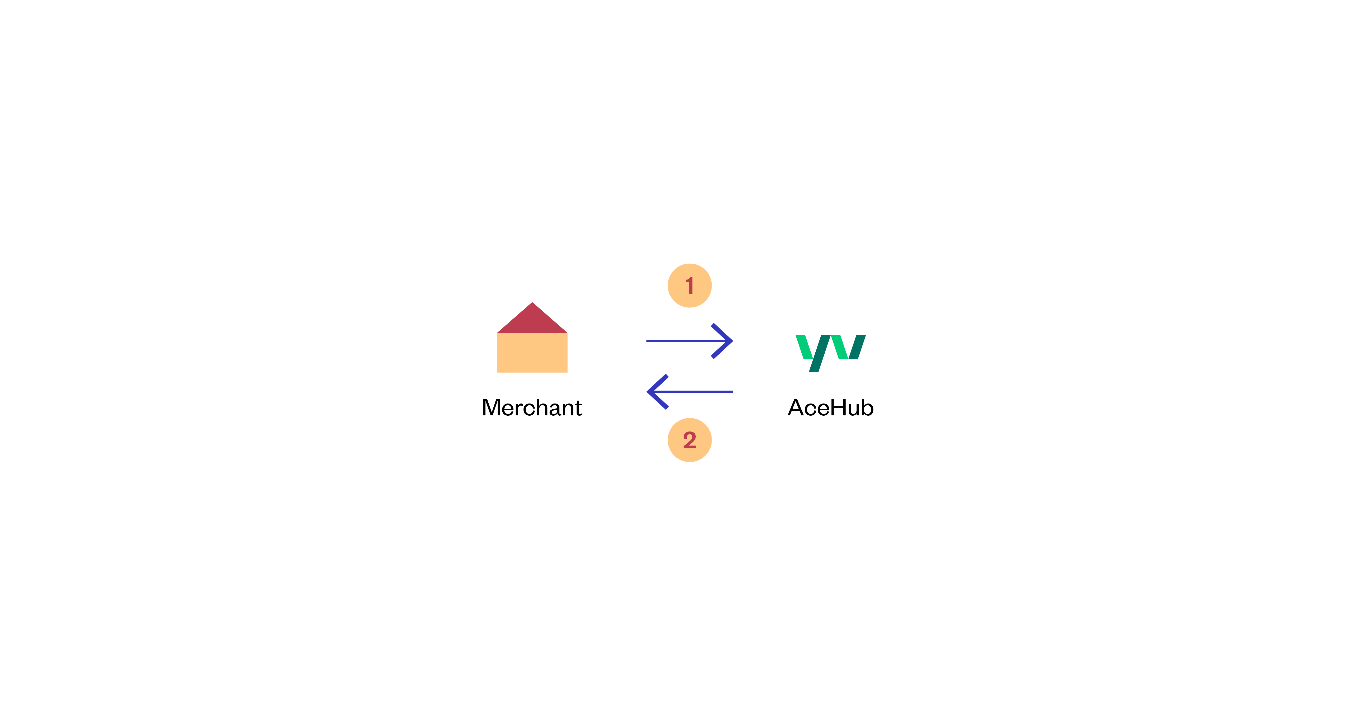 AceHub - Get Payment Flow