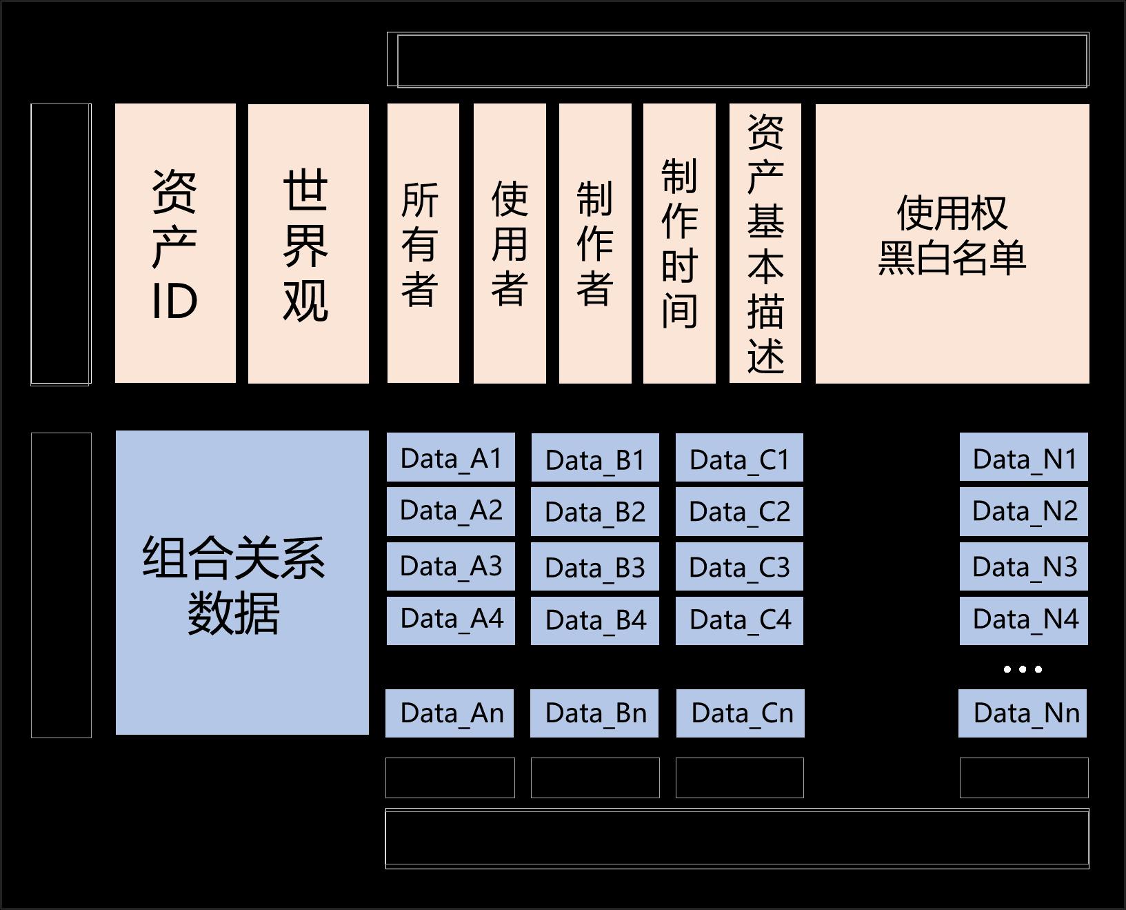 3-2-5 非同质数字资产各部关系与数据结构图