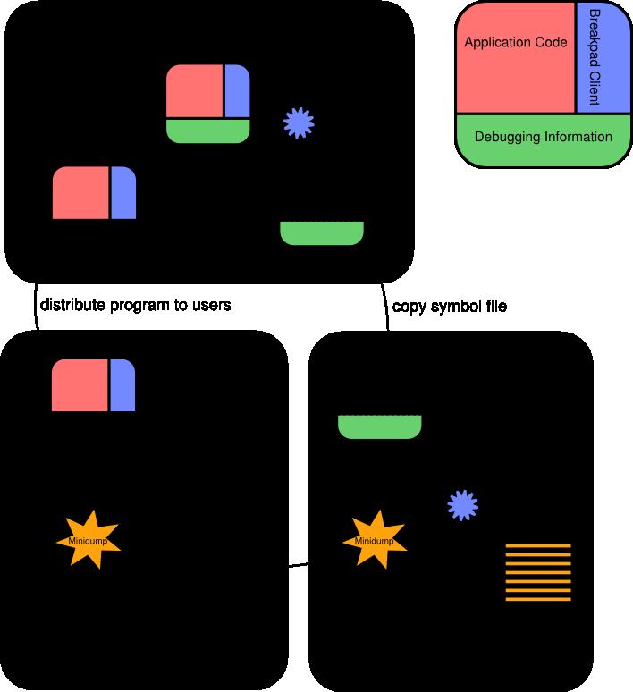 Breakpad Components