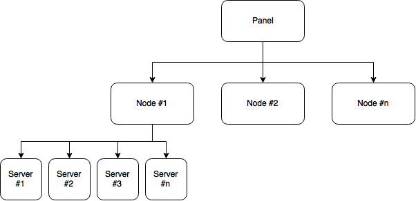 pterodactyl panel how to add a server