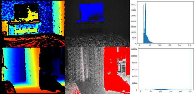 Figure 6. Effects of under and over exposure: left – depth image, middle – infrared image with highlighted overexposed pixels in red and underexposed pixels in blue, right – infrared image histogram